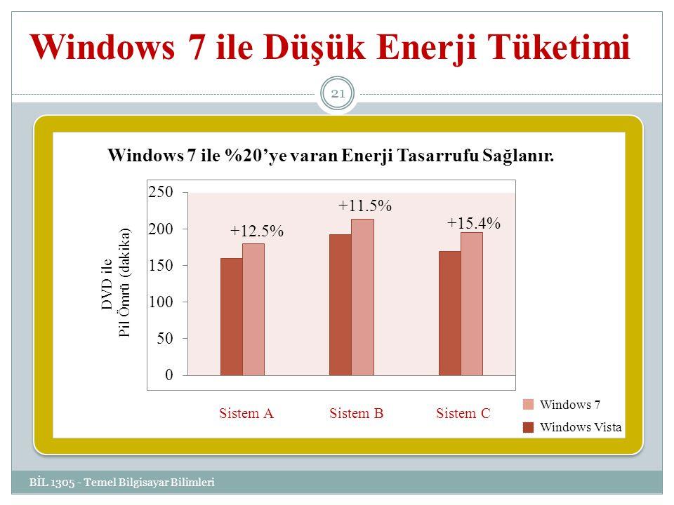 Windows 7 ile Düşük Enerji Tüketimi BİL 1305 - Temel Bilgisayar Bilimleri 21 Windows 7 ile %20'ye varan Enerji Tasarrufu Sağlanır.