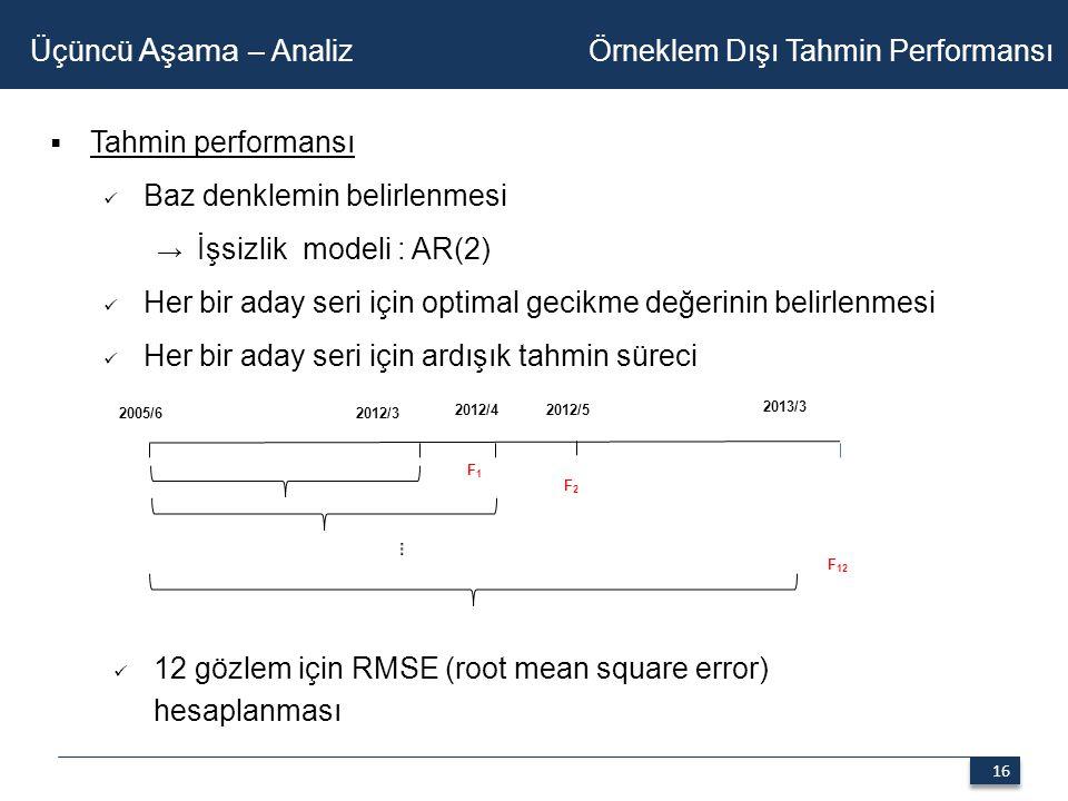 16  Tahmin performansı Baz denklemin belirlenmesi → İşsizlik modeli : AR(2) Her bir aday seri için optimal gecikme değerinin belirlenmesi Her bir aday seri için ardışık tahmin süreci Üçüncü Aşama – Analiz Örneklem Dışı Tahmin Performansı 2005/6 2012/3 2012/4 2012/5 2013/3 F1F1 F2F2 12 gözlem için RMSE (root mean square error) hesaplanması F 12