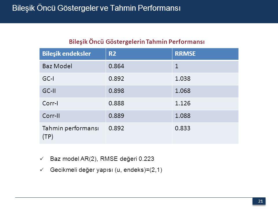 21 Bileşik Öncü Göstergeler ve Tahmin Performansı Bileşik Öncü Göstergelerin Tahmin Performansı Bileşik endekslerR2RRMSE Baz Model0.8641 GC-I0.8921.038 GC-II0.8981.068 Corr-I0.8881.126 Corr-II0.8891.088 Tahmin performansı (TP) 0.8920.833 Baz model AR(2), RMSE değeri 0.223 Gecikmeli değer yapısı (u, endeks)=(2,1)