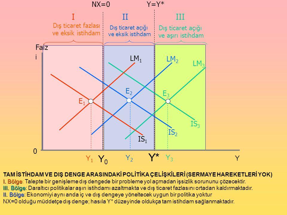 Faiz 0 i Y LM 2 E2E2 Y* IS 2 Y0Y0 LM 3 IS 3 LM 1 IS 1 Y1Y1 Y2Y2 Y3Y3 E1E1 E3E3 NX=0Y=Y* Dış ticaret fazlası ve eksik istihdam Dış ticaret açığı ve eks
