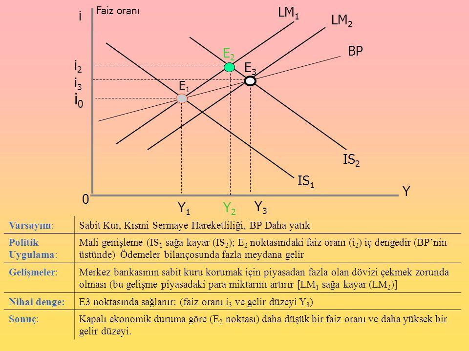 Faiz oranı 0 i Y LM 2 i0i0 Y1Y1 IS 1 IS 2 LM 1 BP E1E1 E2E2 E3E3 i3i3 i2i2 Y2Y2 Y3Y3 Varsayım:Sabit Kur, Kısmi Sermaye Hareketliliği, BP Daha yatık Po
