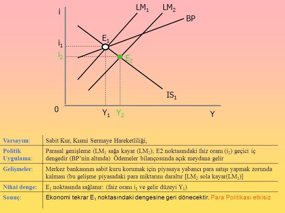 Varsayım:Sabit Kur, Kısmi Sermaye Hareketliliği, Politik Uygulama: Parasal genişleme (LM 1 sağa kayar (LM 2 ); E2 noktasındaki faiz oranı (i 2 ) geçic