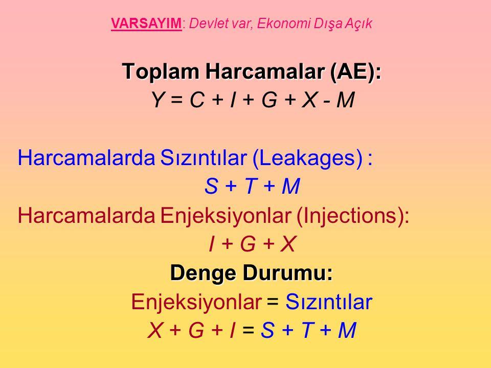 Toplam Harcamalar (AE): Y = C + I + G + X - M Harcamalarda Sızıntılar (Leakages) : S + T + M Harcamalarda Enjeksiyonlar (Injections): I + G + X Denge