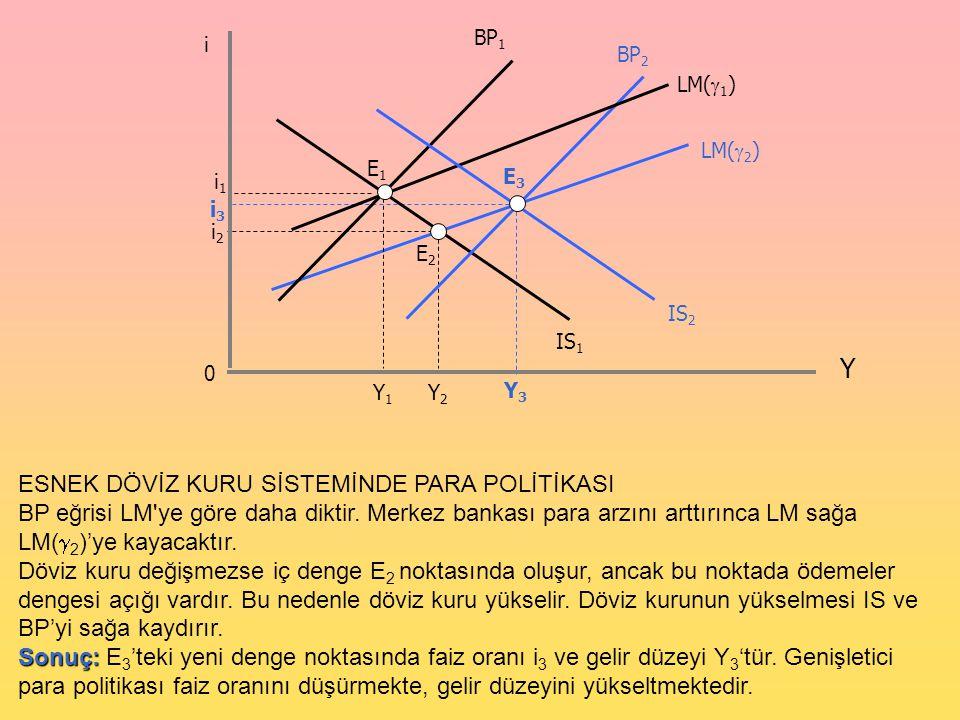 0 i Y LM(  1 ) Y1Y1 IS 1 LM(  2 ) BP 1 E1E1 E2E2 Y3Y3 E3E3 i3i3 BP 2 i1i1 IS 2 Y2Y2 i2i2 ESNEK DÖVİZ KURU SİSTEMİNDE PARA POLİTİKASI BP eğrisi LM'ye