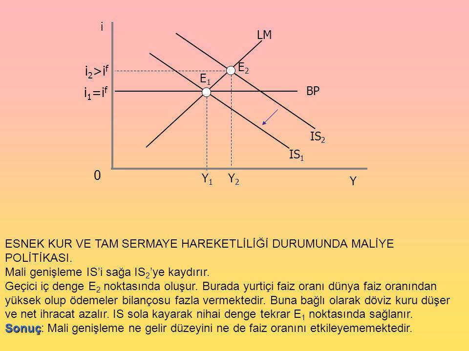 0 i Y LM i 1 =i f E1E1 IS 1 BP IS 2 E2E2 i 2 >i f Y1Y1 Y2Y2 ESNEK KUR VE TAM SERMAYE HAREKETLİLİĞİ DURUMUNDA MALİYE POLİTİKASI. Mali genişleme IS'i sa