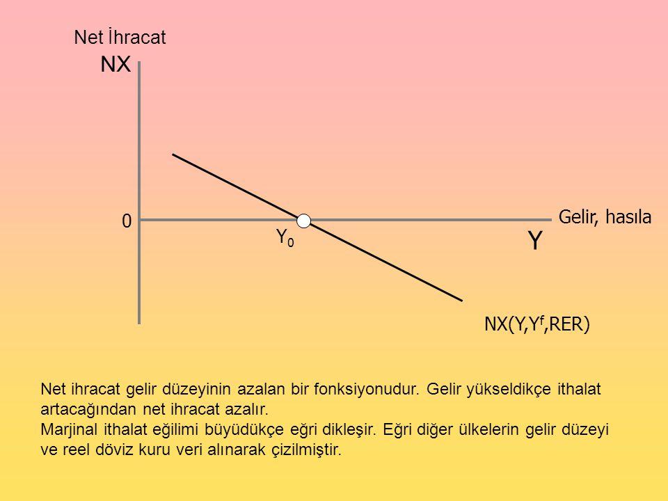 NX Y Y0Y0 Gelir, hasıla NX(Y,Y f,RER) 0 Net İhracat Net ihracat gelir düzeyinin azalan bir fonksiyonudur. Gelir yükseldikçe ithalat artacağından net i