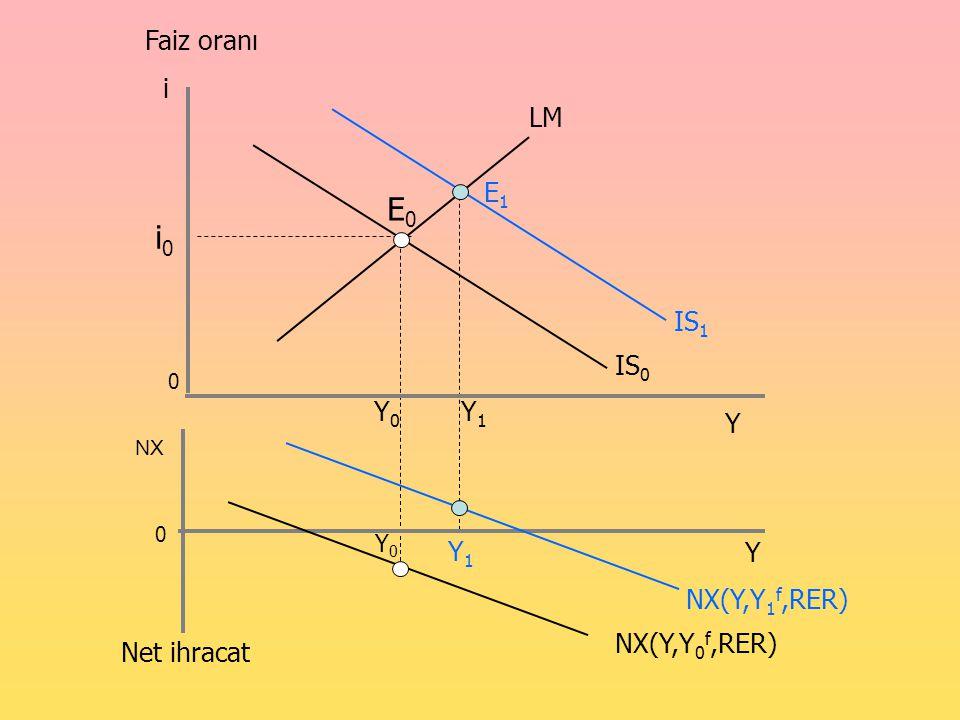 Denge noktası E 0 'dan E 1 e gelirken gelir düzeyi de Y 0 'dan Y 1 'e çıkar.