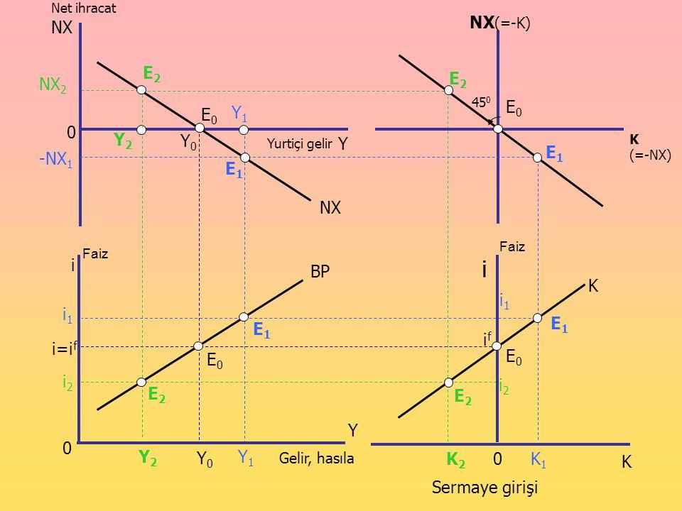 Yurtiçi gelir Net ihracat 0 NX E0E0 E2E2 E1E1 Gelir, hasıla 0 i Y i=i f E2E2 Y2Y2 Y0Y0 E0E0 E1E1 Sermaye girişi 0 i K ifif E2E2 K K2K2 E0E0 E1E1 Y Y1Y
