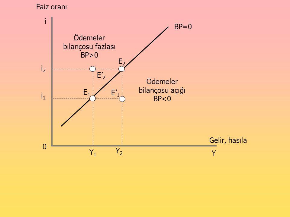 Gelir, hasıla Y1Y1 Faiz oranı i Y E2E2 Y2Y2 i2i2 i1i1 0 BP=0 Ödemeler bilançosu açığı BP<0 E1E1 E' 1 E' 2 Ödemeler bilançosu fazlası BP>0
