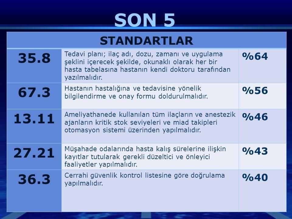 SON 5 STANDARTLAR 35.8 Tedavi planı; ilaç adı, dozu, zamanı ve uygulama şeklini içerecek şekilde, okunaklı olarak her bir hasta tabelasına hastanın ke