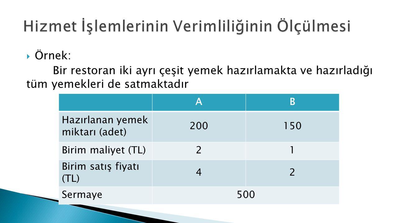  Örnek: Bir restoran iki ayrı çeşit yemek hazırlamakta ve hazırladığı tüm yemekleri de satmaktadır AB Hazırlanan yemek miktarı (adet) 200150 Birim maliyet (TL)21 Birim satış fiyatı (TL) 42 Sermaye500
