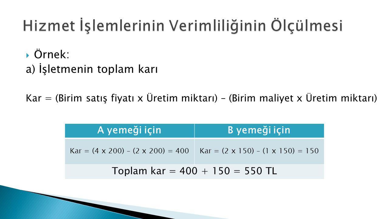  Örnek: a) İşletmenin toplam karı Kar = (Birim satış fiyatı x Üretim miktarı) – (Birim maliyet x Üretim miktarı) A yemeği içinB yemeği için Kar = (4 x 200) – (2 x 200) = 400Kar = (2 x 150) – (1 x 150) = 150 Toplam kar = 400 + 150 = 550 TL