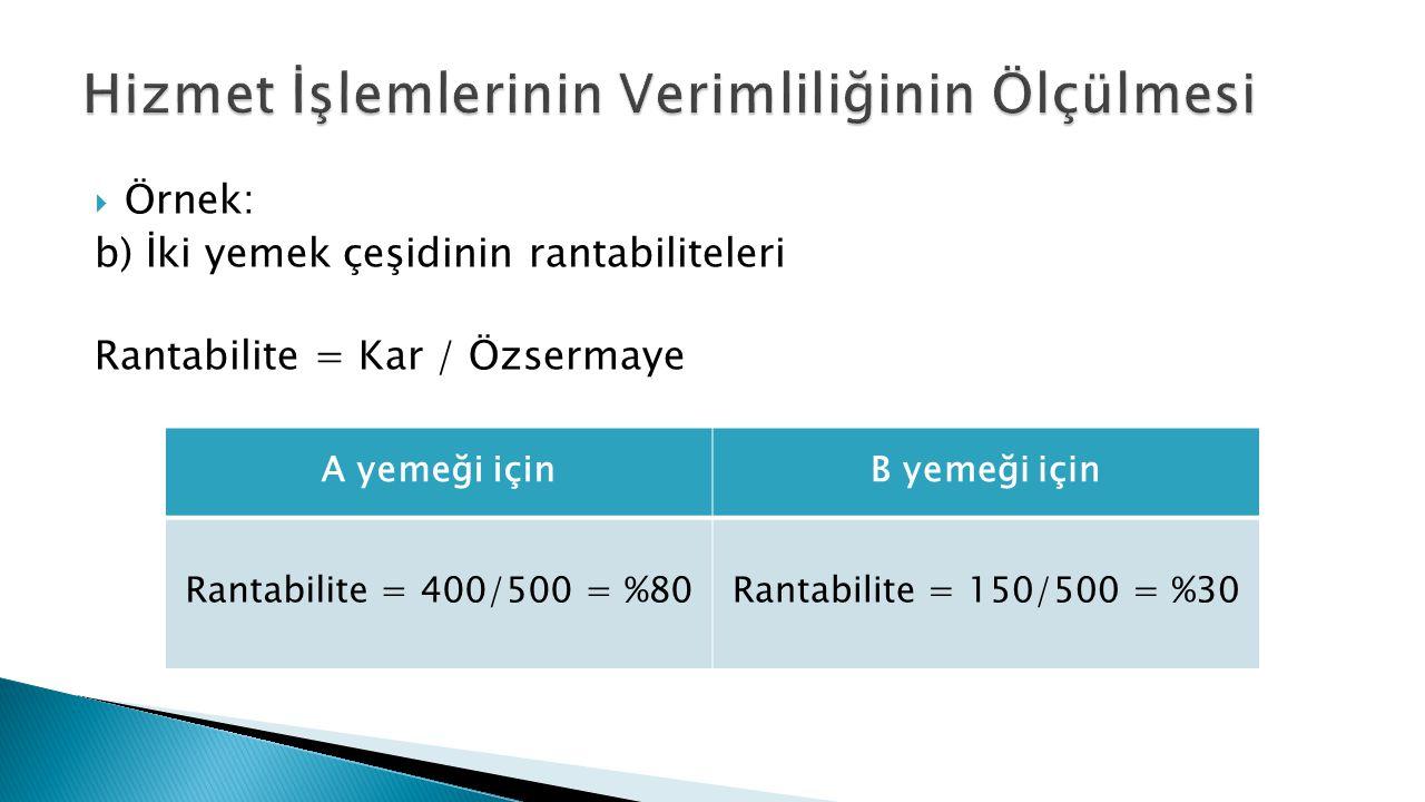 Örnek: b) İki yemek çeşidinin rantabiliteleri Rantabilite = Kar / Özsermaye A yemeği içinB yemeği için Rantabilite = 400/500 = %80Rantabilite = 150/500 = %30