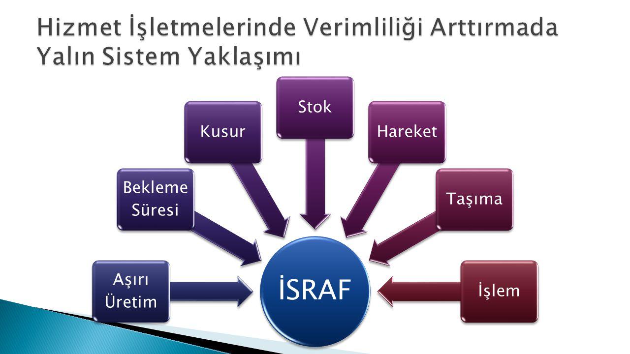 İSRAF Aşırı Üretim Bekleme Süresi KusurStokHareketTaşımaİşlem