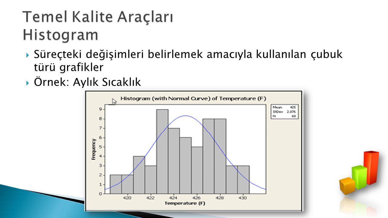  Süreçteki değişimleri belirlemek amacıyla kullanılan çubuk türü grafikler  Örnek: Aylık Sıcaklık