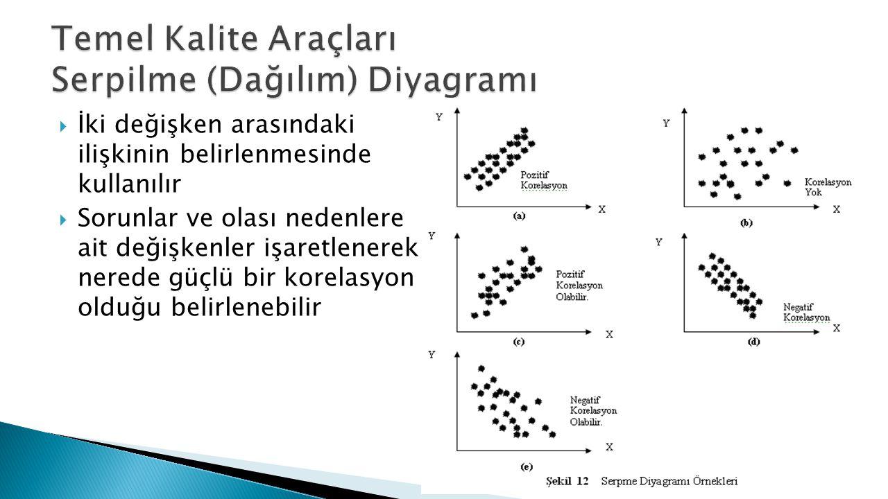  İki değişken arasındaki ilişkinin belirlenmesinde kullanılır  Sorunlar ve olası nedenlere ait değişkenler işaretlenerek nerede güçlü bir korelasyon olduğu belirlenebilir