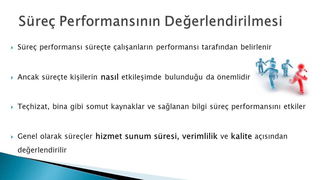  Süreç performansı süreçte çalışanların performansı tarafından belirlenir nasıl  Ancak süreçte kişilerin nasıl etkileşimde bulunduğu da önemlidir  Teçhizat, bina gibi somut kaynaklar ve sağlanan bilgi süreç performansını etkiler hizmet sunum süresiverimlilikkalite  Genel olarak süreçler hizmet sunum süresi, verimlilik ve kalite açısından değerlendirilir