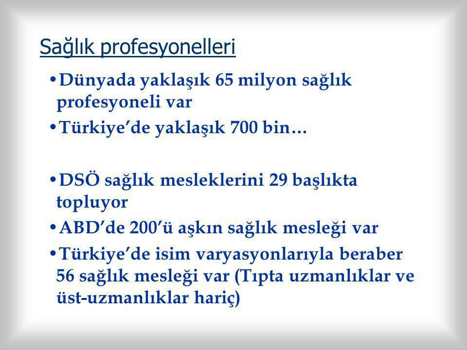 Sağlık profesyonelleri Dünyada yaklaşık 65 milyon sağlık profesyoneli var Türkiye'de yaklaşık 700 bin… DSÖ sağlık mesleklerini 29 başlıkta topluyor ABD'de 200'ü aşkın sağlık mesleği var Türkiye'de isim varyasyonlarıyla beraber 56 sağlık mesleği var (Tıpta uzmanlıklar ve üst-uzmanlıklar hariç)
