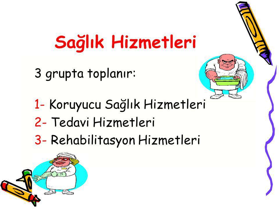 Sağlık Hizmetleri 3 grupta toplanır: 1- Koruyucu Sağlık Hizmetleri 2- Tedavi Hizmetleri 3- Rehabilitasyon Hizmetleri