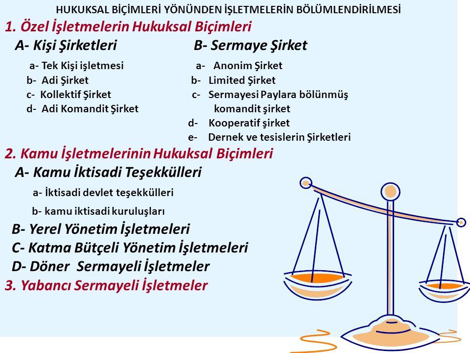 HUKUKSAL BİÇİMLERİ YÖNÜNDEN İŞLETMELERİN BÖLÜMLENDİRİLMESİ 1. Özel İşletmelerin Hukuksal Biçimleri A- Kişi Şirketleri B- Sermaye Şirket a- Tek Kişi iş