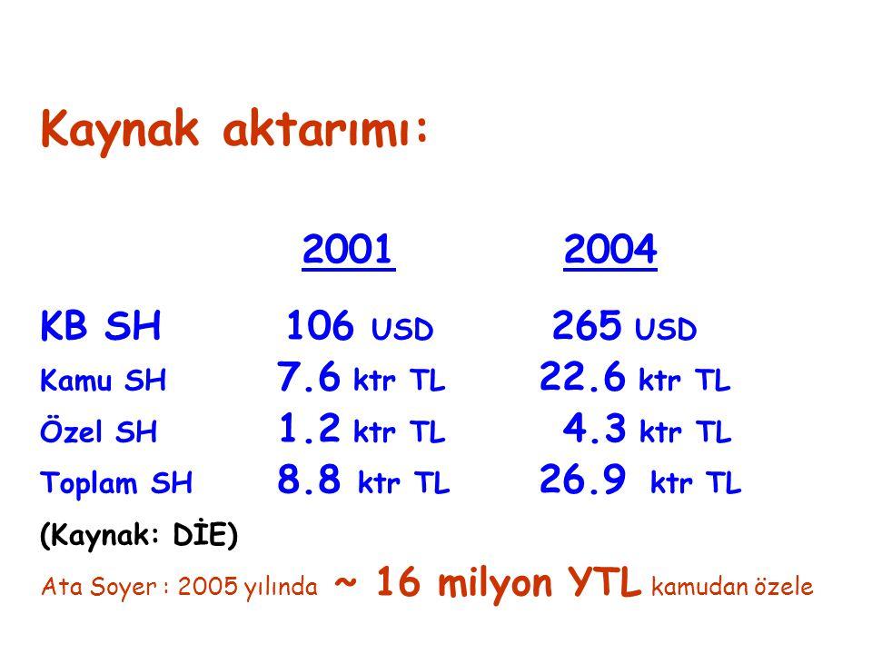 Kaynak aktarımı: 20012004 KB SH 106 USD 265 USD Kamu SH 7.6 ktr TL 22.6 ktr TL Özel SH 1.2 ktr TL 4.3 ktr TL Toplam SH 8.8 ktr TL 26.9 ktr TL (Kaynak:
