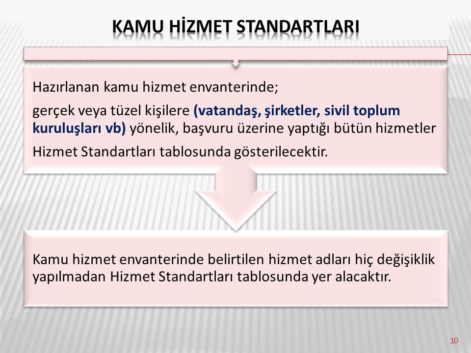 10 Kamu hizmet envanterinde belirtilen hizmet adları hiç değişiklik yapılmadan Hizmet Standartları tablosunda yer alacaktır. Hazırlanan kamu hizmet en