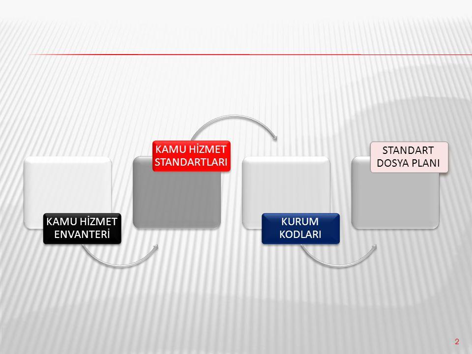 43 Başbakanlık Devlet Arşivleri Genel Müdürlüğü nün 08.02.2012 tarih ve 0867 sayılı yazısı ile Saklama Süreli Standart Dosya Planında Ortak Alanlara İlişkin değişiklikler yapılmıştır.