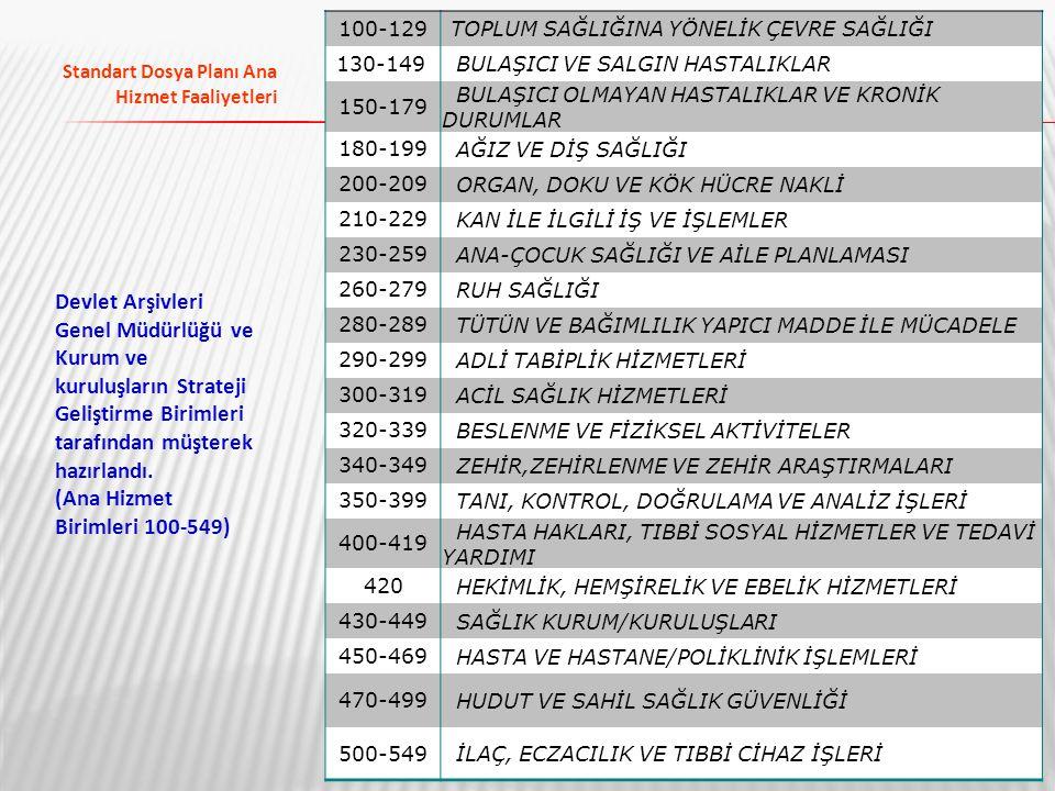 46 Standart Dosya Planı Ana Hizmet Faaliyetleri 100-129TOPLUM SAĞLIĞINA YÖNELİK ÇEVRE SAĞLIĞI 130-149 BULAŞICI VE SALGIN HASTALIKLAR 150-179 BULAŞICI
