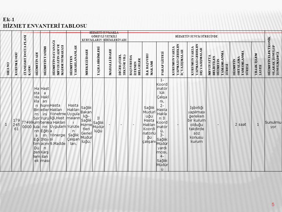 6 Kamu Hizmet Envanteri Tablosunun Doldurulmasında Dikkat Edilecek Hususlar 1- SIRA NO: Hizmetlere 1'den başlayarak sıra numarası verilecektir.