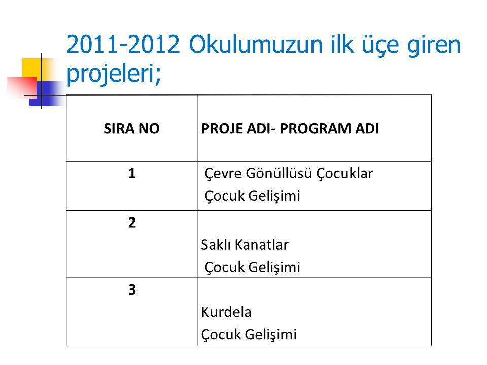 2011-2012 Okulumuzun ilk üçe giren projeleri; SIRA NO PROJE ADI- PROGRAM ADI 1 Çevre Gönüllüsü Çocuklar Çocuk Gelişimi 2 Saklı Kanatlar Çocuk Gelişimi 3 Kurdela Çocuk Gelişimi