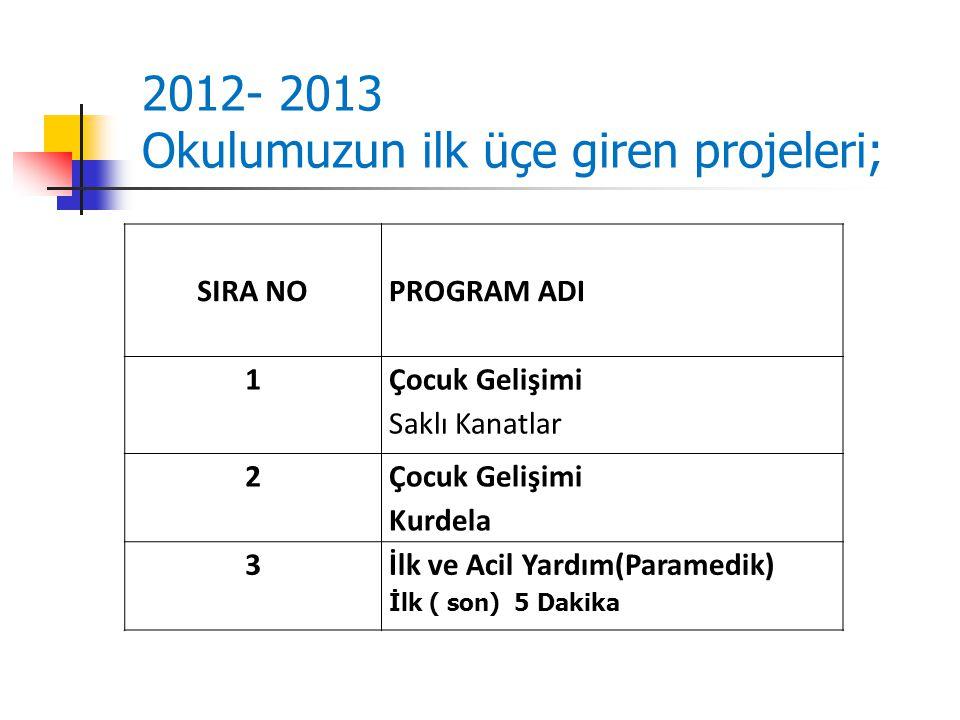 SIRA NO PROGRAM ADI 1 Çocuk Gelişimi Saklı Kanatlar 2 Çocuk Gelişimi Kurdela 3 İlk ve Acil Yardım(Paramedik) İlk ( son) 5 Dakika 2012- 2013 Okulumuzun ilk üçe giren projeleri;