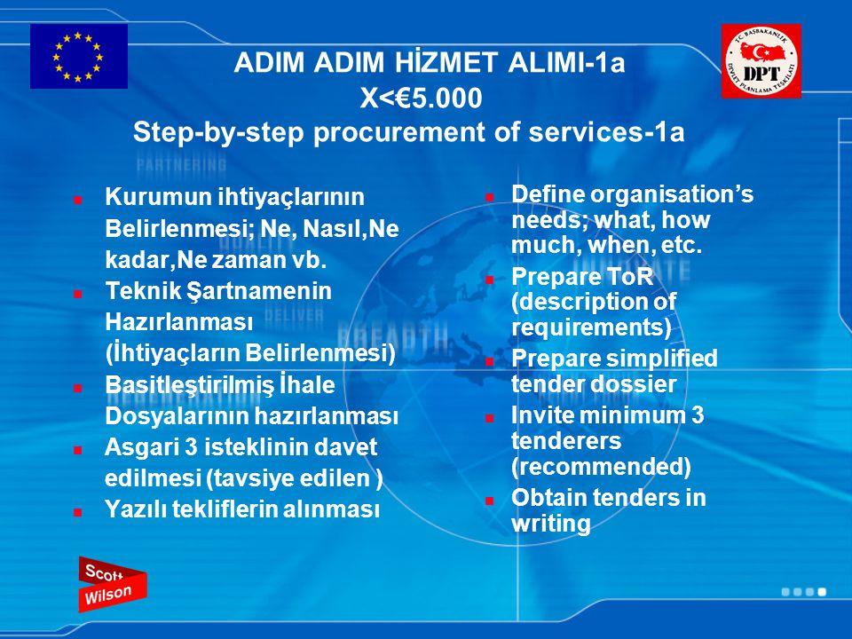ADIM ADIM HİZMET ALIMI-1a X<€5.000 Step-by-step procurement of services-1a Kurumun ihtiyaçlarının Belirlenmesi; Ne, Nasıl,Ne kadar,Ne zaman vb.
