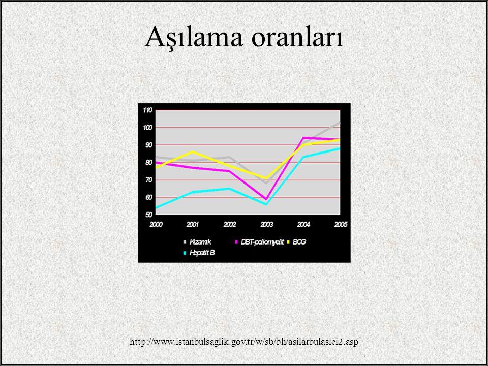 Aşılama oranları http://www.istanbulsaglik.gov.tr/w/sb/bh/asilarbulasici2.asp