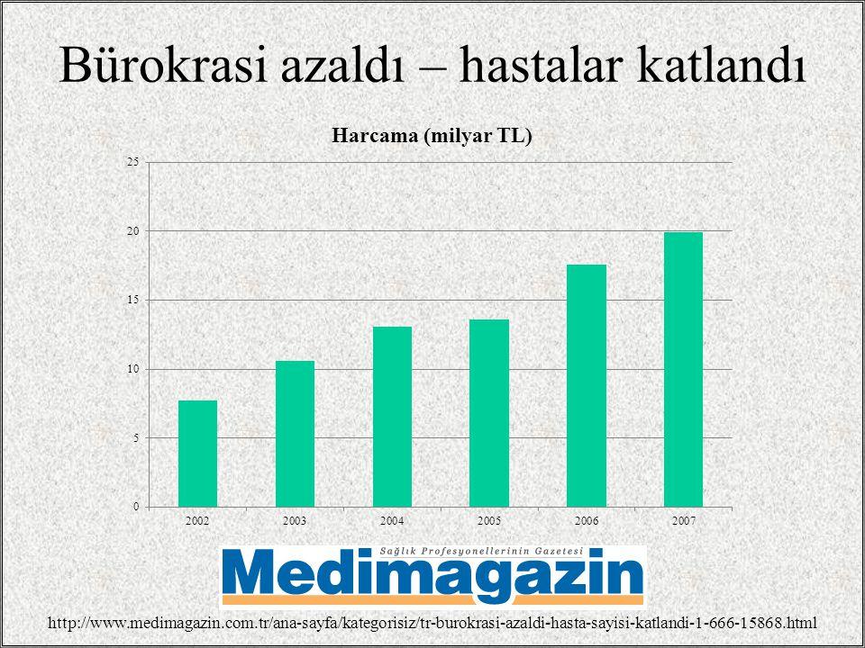 Bürokrasi azaldı – hastalar katlandı http://www.medimagazin.com.tr/ana-sayfa/kategorisiz/tr-burokrasi-azaldi-hasta-sayisi-katlandi-1-666-15868.html