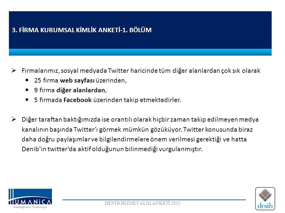 3. FİRMA KURUMSAL KİMLİK ANKETİ-1. BÖLÜM DENİB HİZMET ALGI ANKETİ 2013  Firmalarımız, sosyal medyada Twitter haricinde tüm diğer alanlardan çok sık o