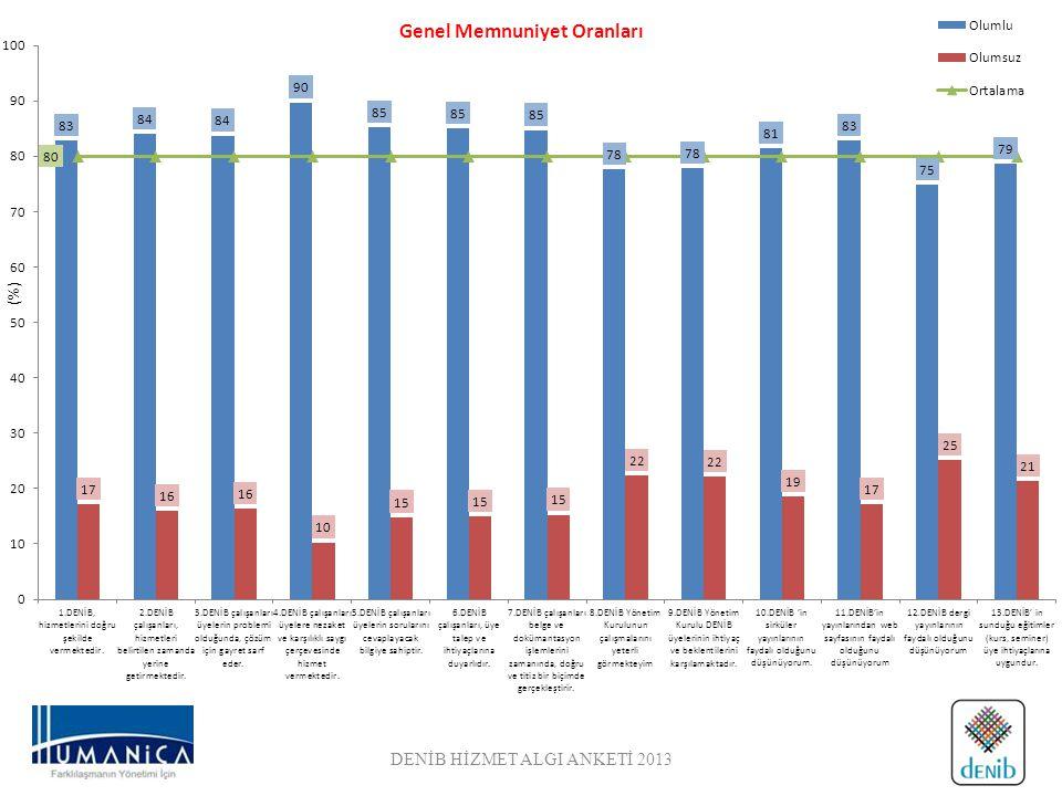 DENİB HİZMET ALGI ANKETİ 2013 (%)