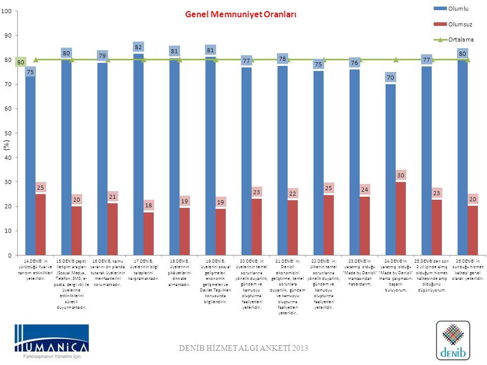 DENİB HİZMET ALGI ANKETİ 2013 (%) Genel Memnuniyet Oranları