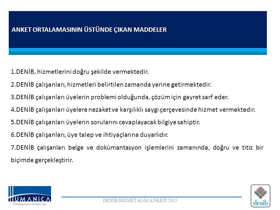 ANKET ORTALAMASININ ÜSTÜNDE ÇIKAN MADDELER DENİB HİZMET ALGI ANKETİ 2013 1.DENİB, hizmetlerini doğru şekilde vermektedir. 2.DENİB çalışanları, hizmetl