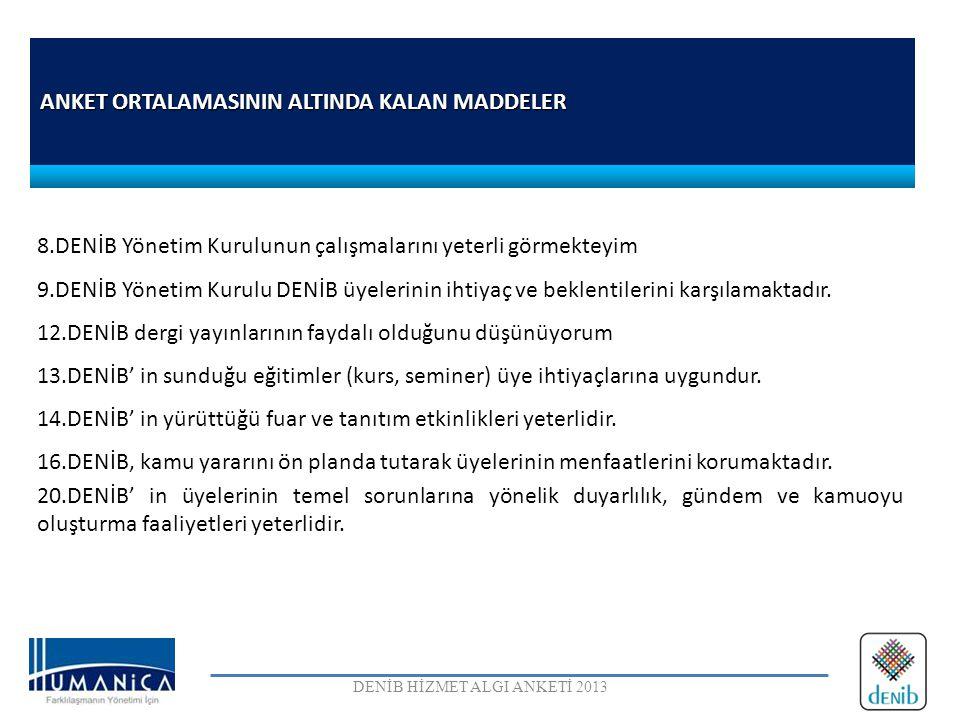 ANKET ORTALAMASININ ALTINDA KALAN MADDELER DENİB HİZMET ALGI ANKETİ 2013 8.DENİB Yönetim Kurulunun çalışmalarını yeterli görmekteyim 9.DENİB Yönetim K