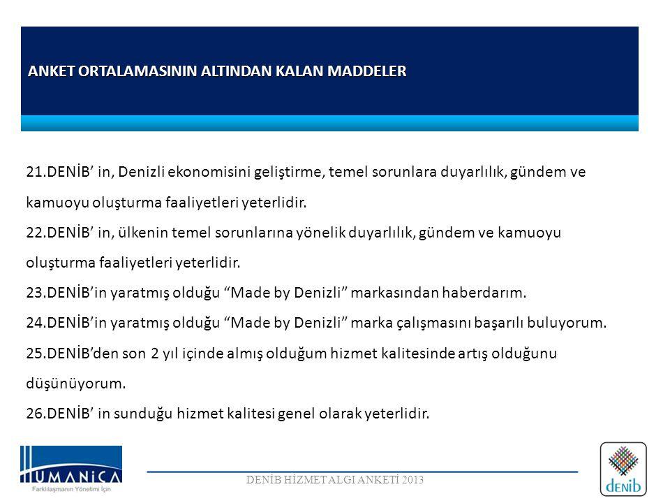 ANKET ORTALAMASININ ALTINDAN KALAN MADDELER DENİB HİZMET ALGI ANKETİ 2013 21.DENİB' in, Denizli ekonomisini geliştirme, temel sorunlara duyarlılık, gü