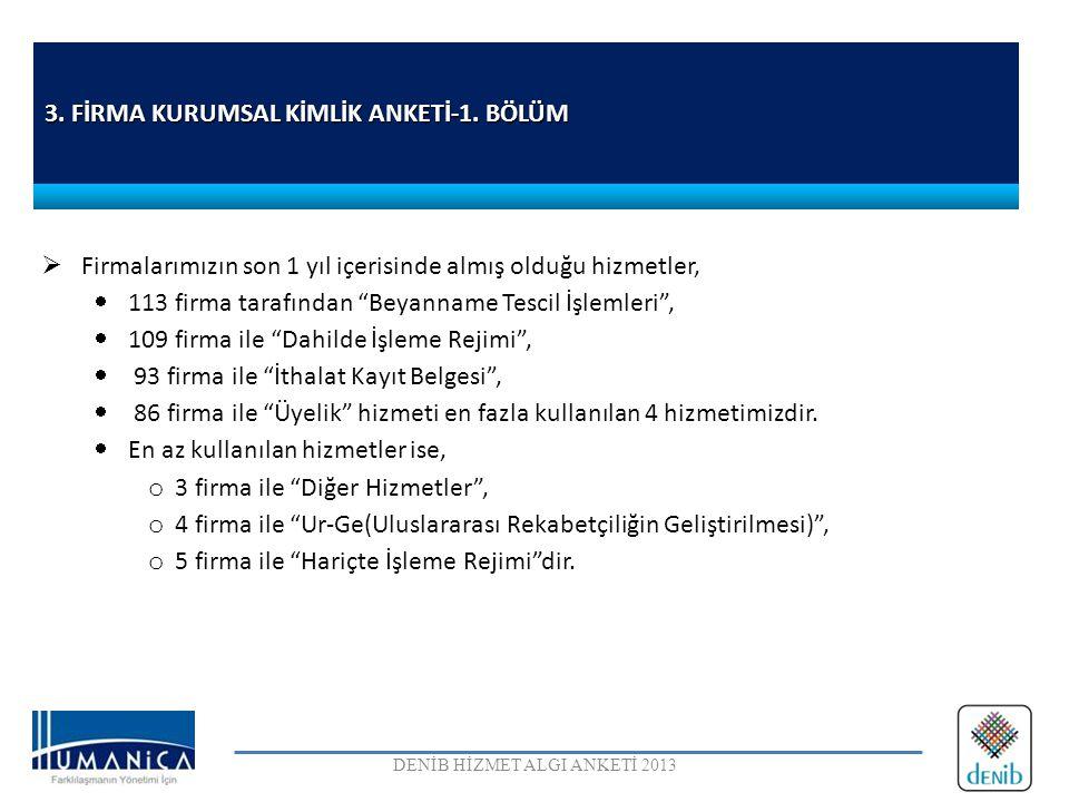 ANKET ORTALAMASININ ALTINDAN KALAN MADDELER DENİB HİZMET ALGI ANKETİ 2013 21.DENİB' in, Denizli ekonomisini geliştirme, temel sorunlara duyarlılık, gündem ve kamuoyu oluşturma faaliyetleri yeterlidir.