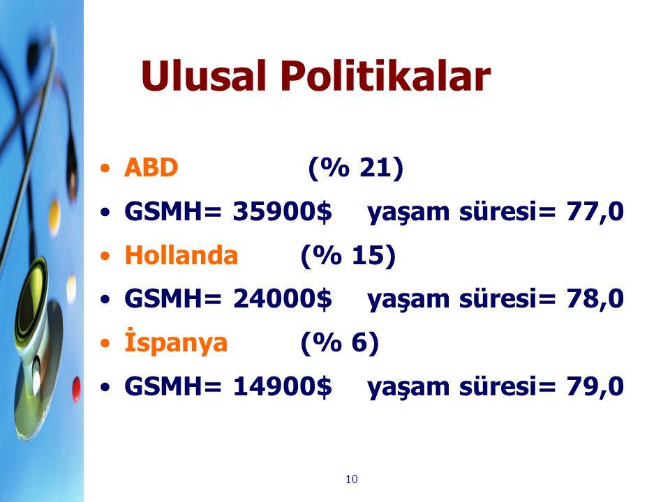 10 Ulusal Politikalar ABD (% 21) GSMH= 35900$ yaşam süresi= 77,0 Hollanda (% 15) GSMH= 24000$yaşam süresi= 78,0 İspanya (% 6) GSMH= 14900$yaşam süresi
