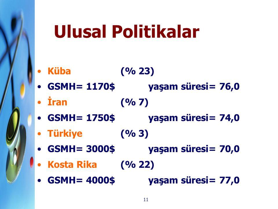 11 Ulusal Politikalar Küba (% 23) GSMH= 1170$ yaşam süresi= 76,0 İran (% 7) GSMH= 1750$ yaşam süresi= 74,0 Türkiye (% 3) GSMH= 3000$ yaşam süresi= 70,