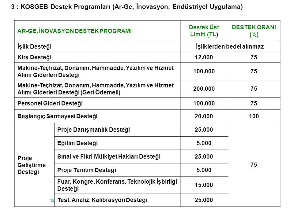 15 AR-GE, İNOVASYON DESTEK PROGRAMI Destek Üst Limiti (TL) DESTEK ORANI (%) İşlik Desteğiİşliklerden bedel alınmaz Kira Desteği12.00075 Makine-Teçhiza