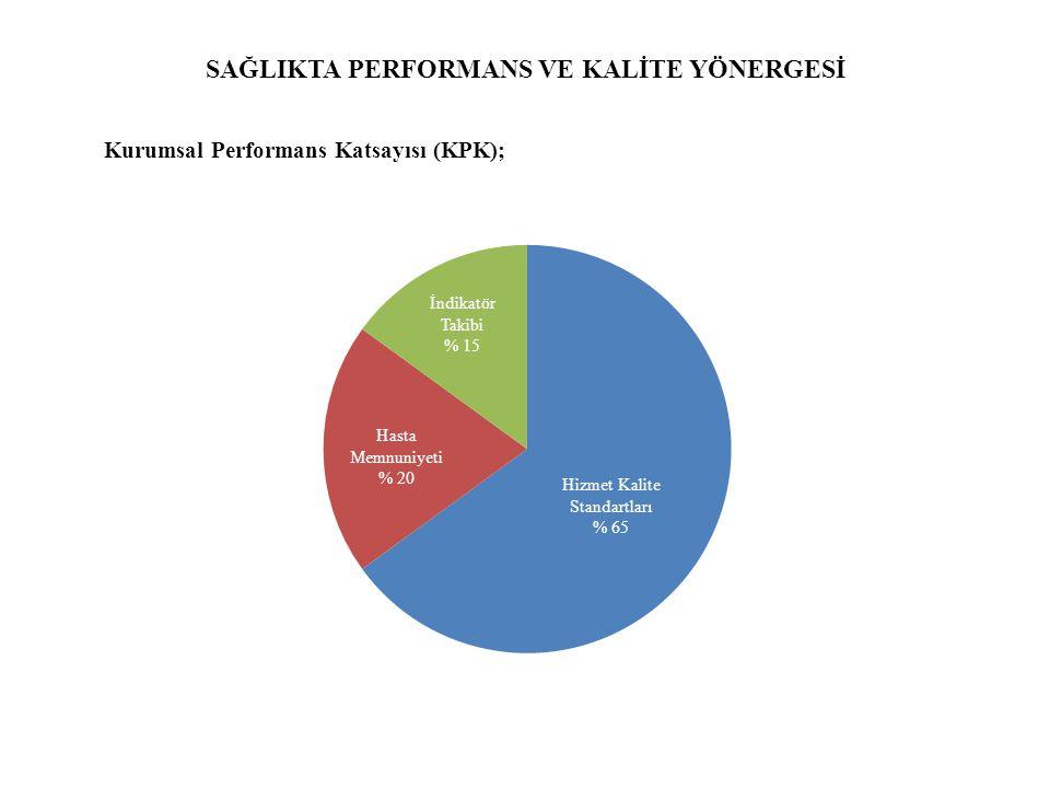 SAĞLIKTA PERFORMANS VE KALİTE YÖNERGESİ Kurumsal Performans Katsayısı (KPK); Hasta Memnuniyeti % 20 İndikatör Takibi % 15