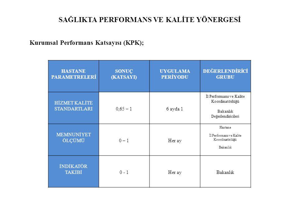 SAĞLIKTA PERFORMANS VE KALİTE YÖNERGESİ Kurumsal Performans Katsayısı (KPK); HASTANE PARAMETRELERİ SONUÇ (KATSAYI) UYGULAMA PERİYODU DEĞERLENDİRİCİ GRUBU HİZMET KALİTE STANDARTLARI0,65 – 16 ayda 1 İl Performans ve Kalite Koordinatörlüğü Bakanlık Değerlendiricileri MEMNUNİYET ÖLÇÜMÜ0 – 1Her ay Hastane İl Performans ve Kalite Koordinatörlüğü Bakanlık İNDİKATÖR TAKİBİ0 - 1Her ayBakanlık