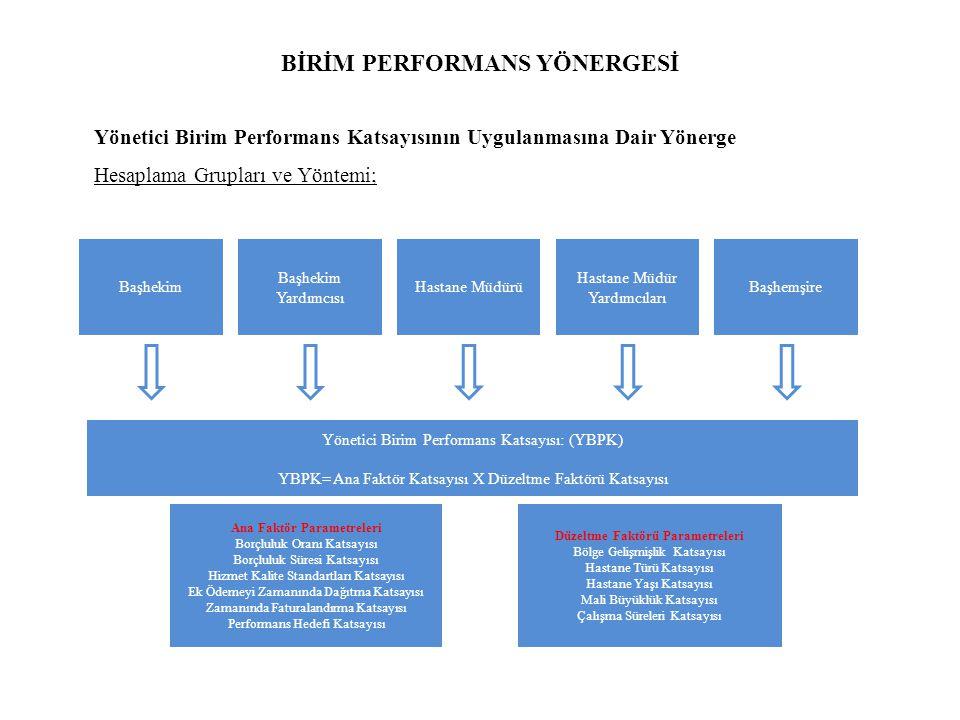 BİRİM PERFORMANS YÖNERGESİ Yönetici Birim Performans Katsayısının Uygulanmasına Dair Yönerge Hesaplama Grupları ve Yöntemi; Başhekim Başhekim Yardımcısı Hastane Müdürü Hastane Müdür Yardımcıları Başhemşire Yönetici Birim Performans Katsayısı: (YBPK) YBPK= Ana Faktör Katsayısı X Düzeltme Faktörü Katsayısı Ana Faktör Parametreleri Borçluluk Oranı Katsayısı Borçluluk Süresi Katsayısı Hizmet Kalite Standartları Katsayısı Ek Ödemeyi Zamanında Dağıtma Katsayısı Zamanında Faturalandırma Katsayısı Performans Hedefi Katsayısı Düzeltme Faktörü Parametreleri Bölge Gelişmişlik Katsayısı Hastane Türü Katsayısı Hastane Yaşı Katsayısı Mali Büyüklük Katsayısı Çalışma Süreleri Katsayısı