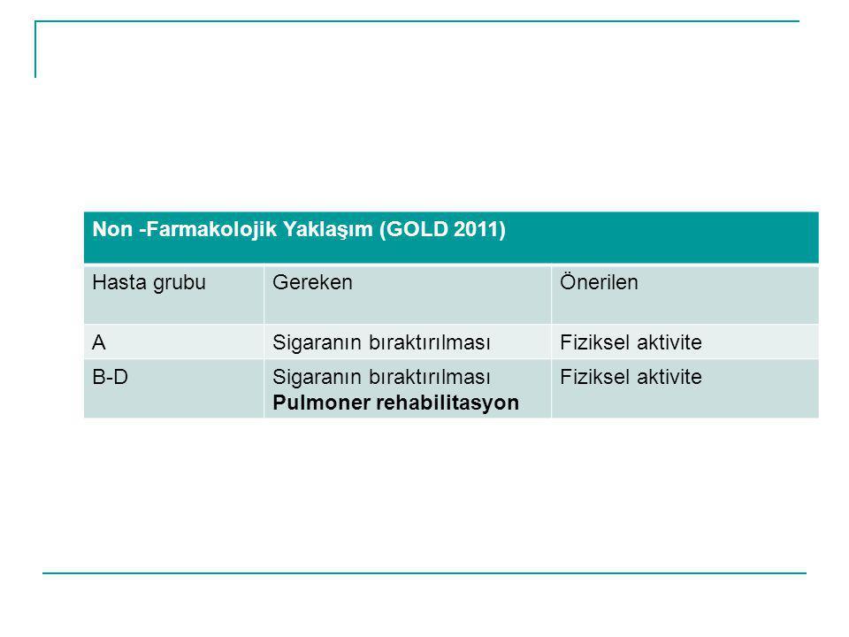 Non -Farmakolojik Yaklaşım (GOLD 2011) Hasta grubuGerekenÖnerilen ASigaranın bıraktırılmasıFiziksel aktivite B-DSigaranın bıraktırılması Pulmoner reha