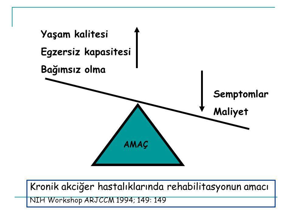Yaşam kalitesi Egzersiz kapasitesi Bağımsız olma Semptomlar Maliyet AMAÇ Kronik akciğer hastalıklarında rehabilitasyonun amacı NIH Workshop ARJCCM 199