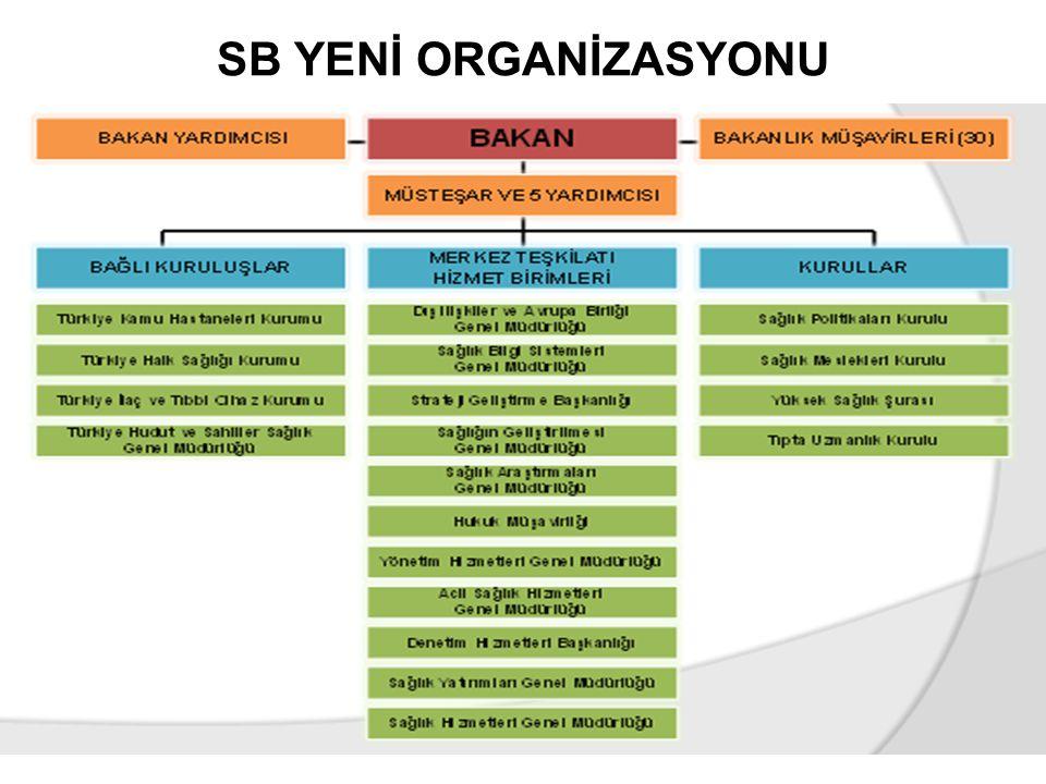 SB YENİ ORGANİZASYONU